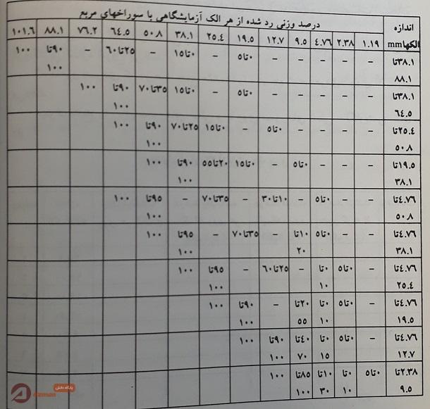 جدول الزامات دانه بندی شن - استاندارد ایران