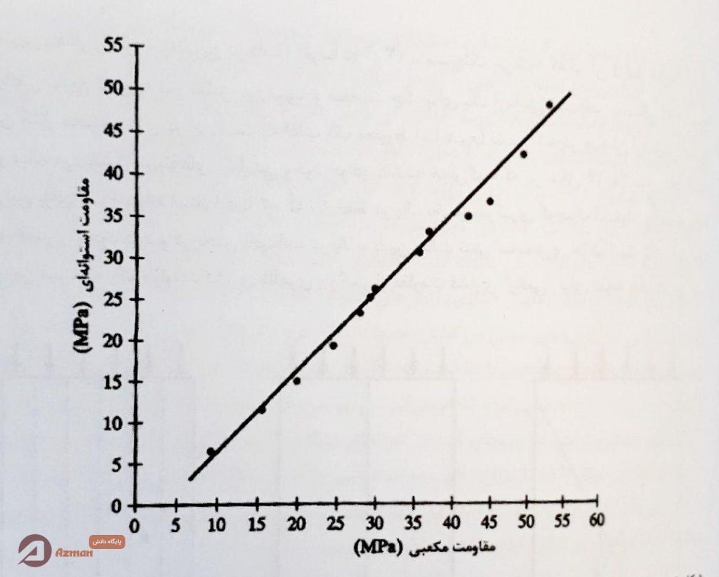 رابطه مقاومت فشاری نمونه استوانه ای و مکعبی
