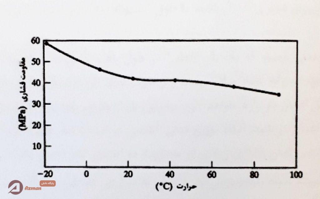نمودار تاثیر حرارت بر مقاومت فشاری