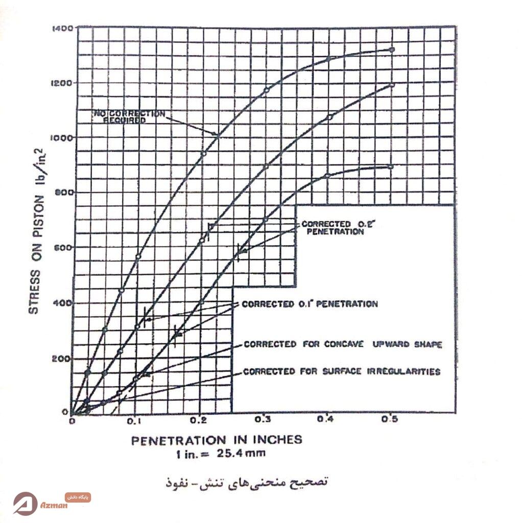 تصحیح منحنی تنش نفوذ در آزمایش CBR صحرایی