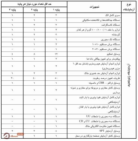 فهرست حداقل وسایل و تجهیزات مورد نیاز تاسیس آزمایشگاه مکانیک خاک