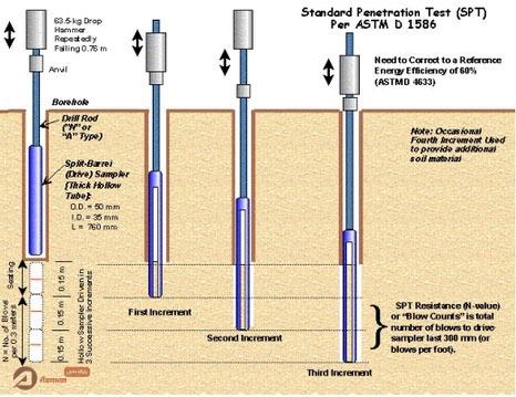 آزمایش ضربه و نفوذ استاندارد SPT